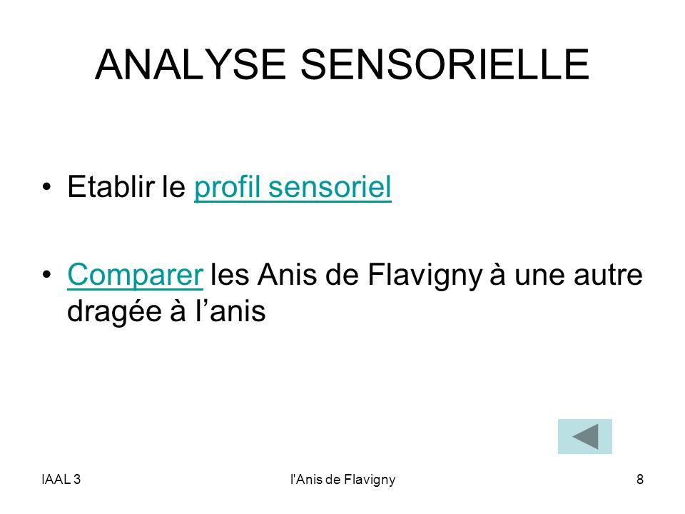 IAAL 3l'Anis de Flavigny8 ANALYSE SENSORIELLE Etablir le profil sensorielprofil sensoriel Comparer les Anis de Flavigny à une autre dragée à lanisComp