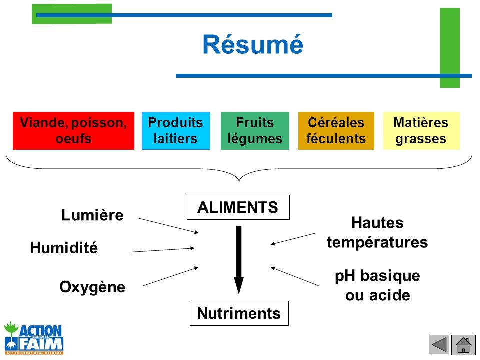 Apportent : –Energie –Acides gras essentiels –Vitamines A, D, E, K Consommation idéale : –Répartition homogène des matières grasses sur la journée Matières grasses