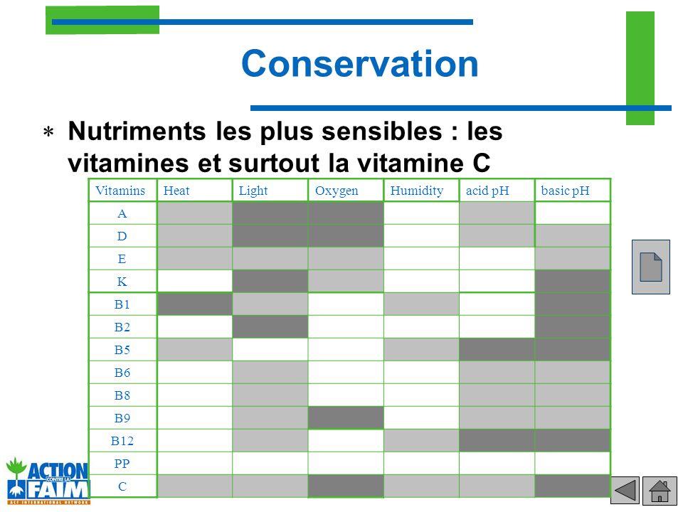 Conservation Nutriments les plus sensibles : les vitamines et surtout la vitamine C Vitamins HeatLightOxygenHumidityacid pHbasic pH A D E K B1 B2 B5 B