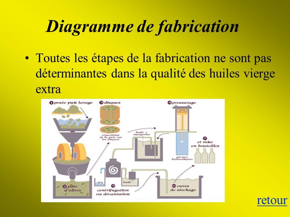 Diagramme de fabrication Toutes les étapes de la fabrication ne sont pas déterminantes dans la qualité des huiles vierge extra retour