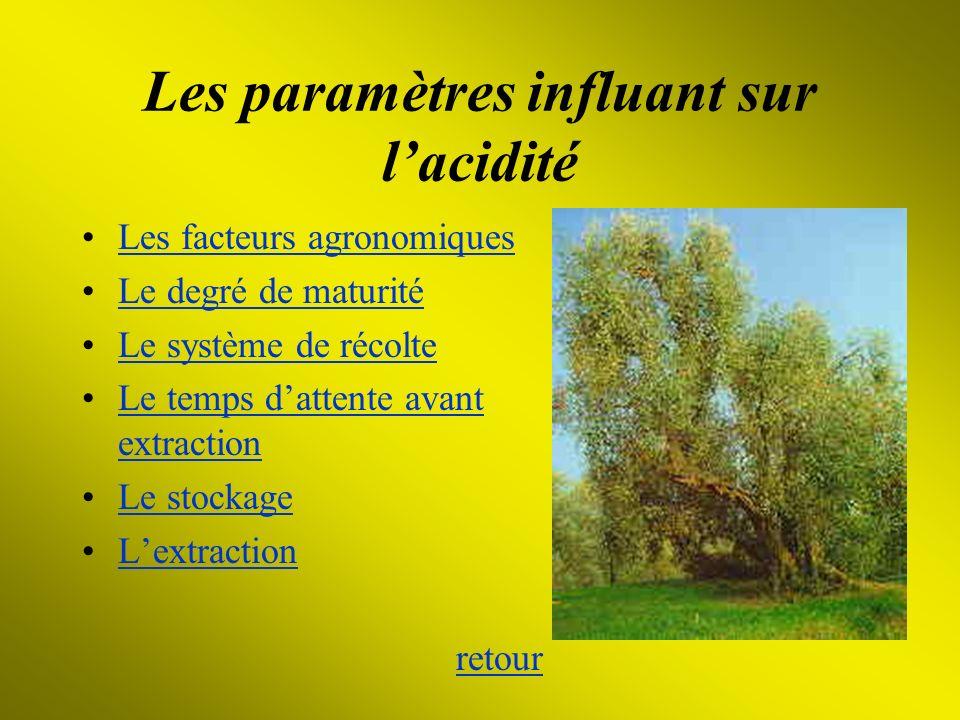Les paramètres influant sur lacidité Les facteurs agronomiques Le degré de maturité Le système de récolte Le temps dattente avant extractionLe temps d