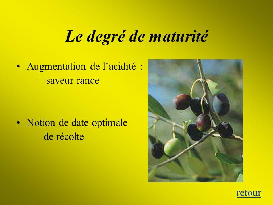 Le degré de maturité Augmentation de lacidité : saveur rance Notion de date optimale de récolte retour