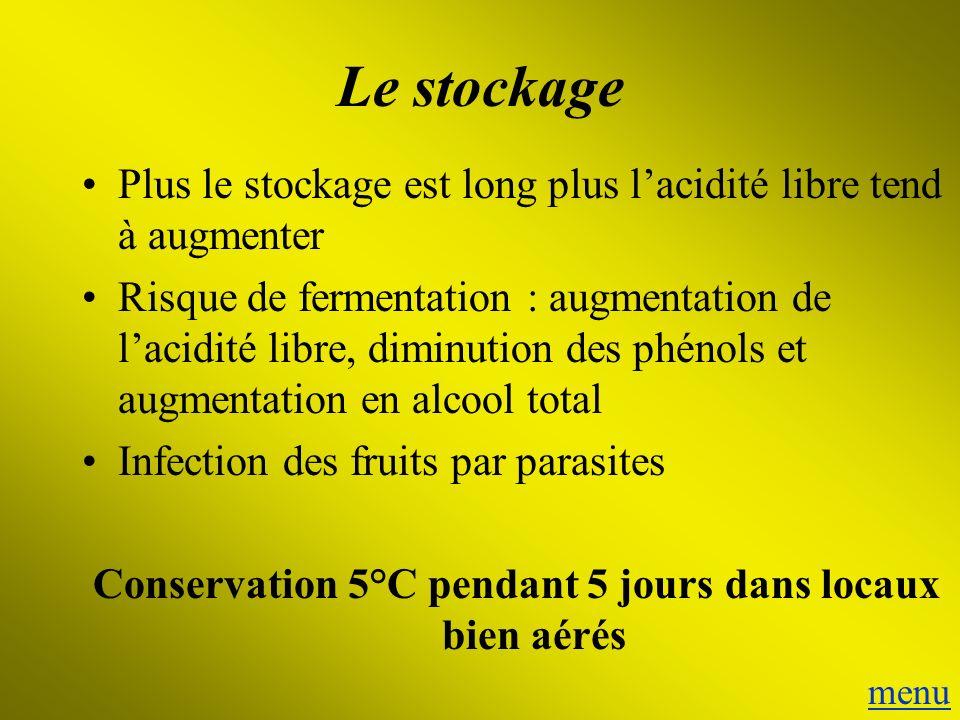 Le stockage Plus le stockage est long plus lacidité libre tend à augmenter Risque de fermentation : augmentation de lacidité libre, diminution des phé