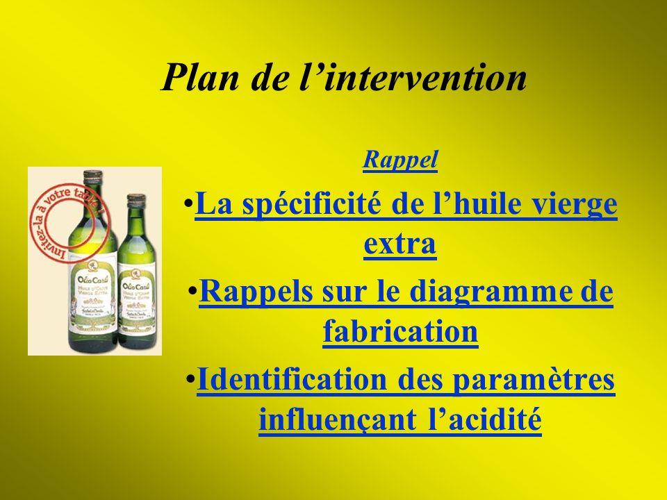 Plan de lintervention Rappel La spécificité de lhuile vierge extraLa spécificité de lhuile vierge extra Rappels sur le diagramme de fabricationRappels
