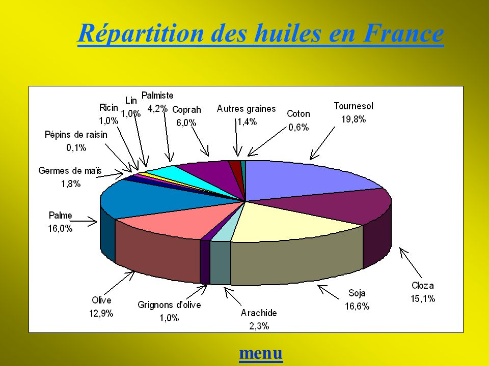 Répartition des huiles en France menu menu