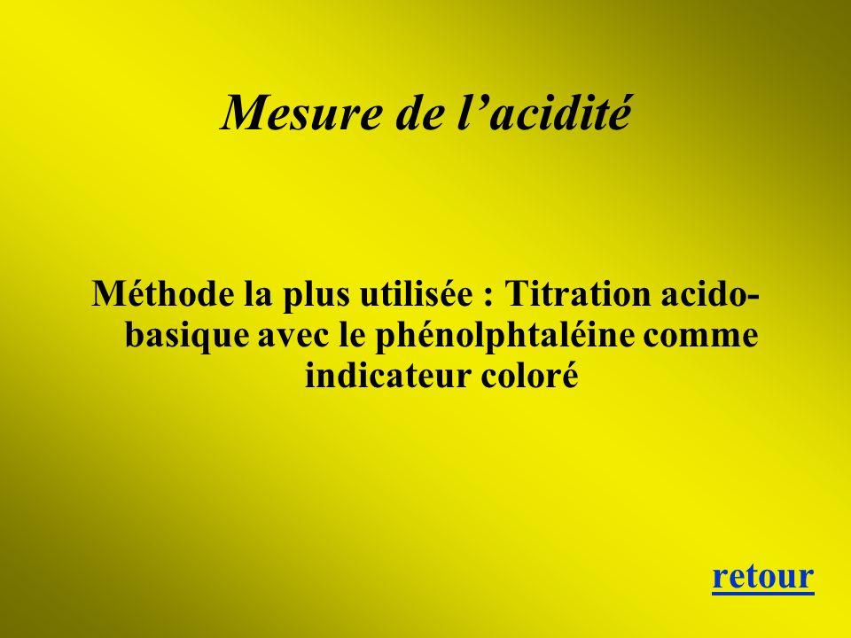 Mesure de lacidité Méthode la plus utilisée : Titration acido- basique avec le phénolphtaléine comme indicateur coloré retour