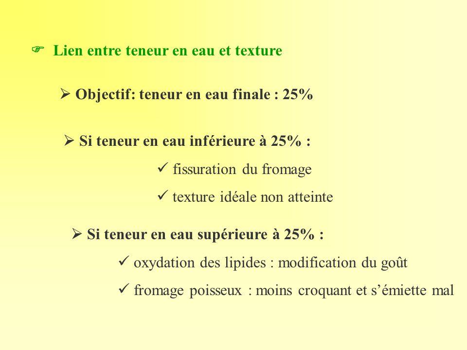 Lien entre teneur en eau et texture Objectif: teneur en eau finale : 25% Si teneur en eau supérieure à 25% : oxydation des lipides : modification du g