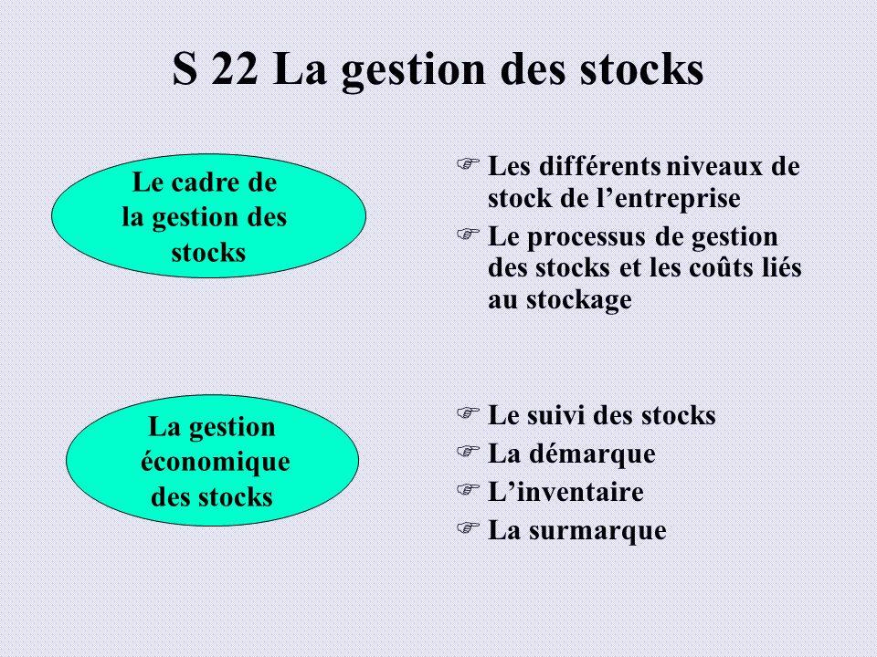 S 22 La gestion des stocks Les différents niveaux de stock de lentreprise Le processus de gestion des stocks et les coûts liés au stockage Le suivi de