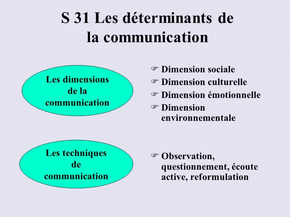 S 31 Les déterminants de la communication Dimension sociale Dimension culturelle Dimension émotionnelle Dimension environnementale Observation, questi