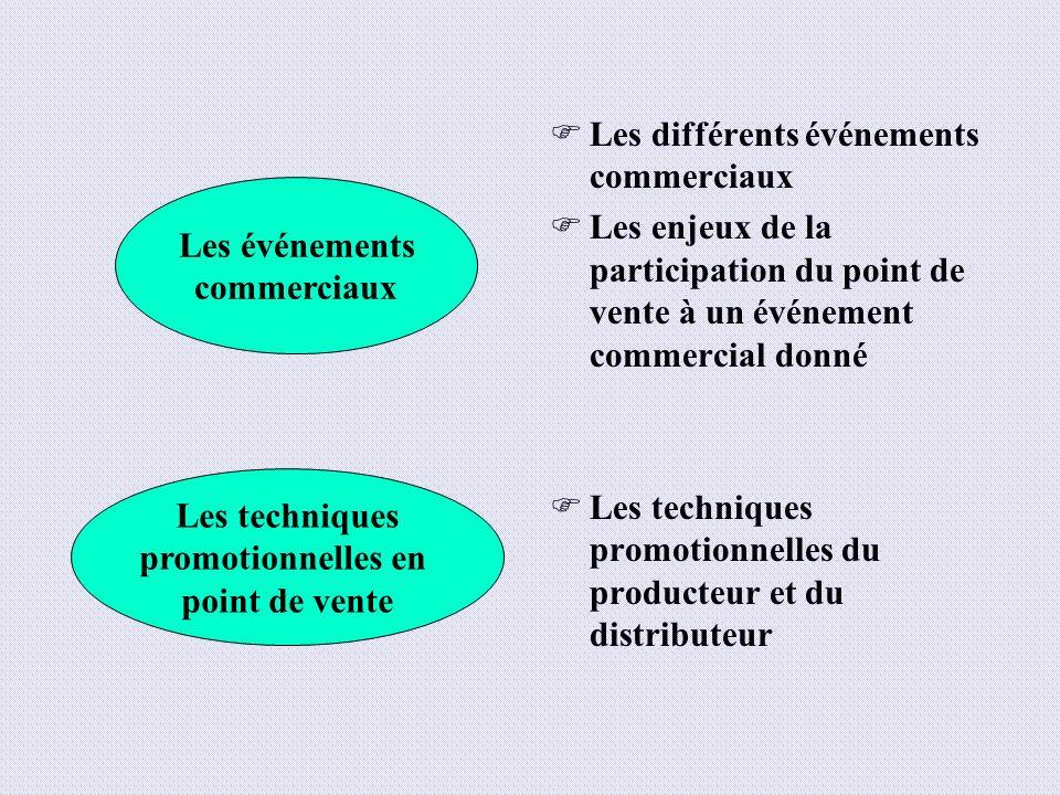 Les différents événements commerciaux Les enjeux de la participation du point de vente à un événement commercial donné Les techniques promotionnelles