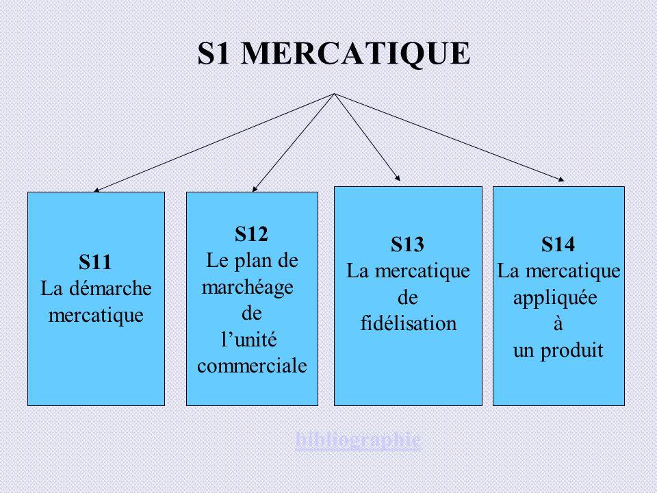 S1 MERCATIQUE S12 Le plan de marchéage de lunité commerciale S13 La mercatique de fidélisation S14 La mercatique appliquée à un produit S11 La démarch