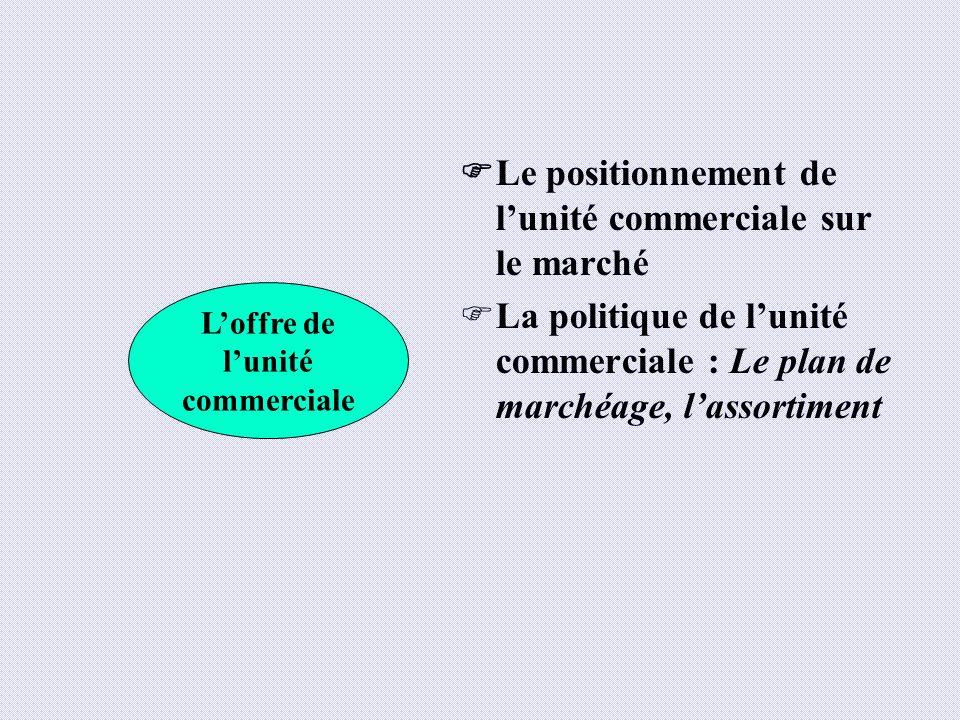 Le positionnement de lunité commerciale sur le marché La politique de lunité commerciale : Le plan de marchéage, lassortiment Loffre de lunité commerc