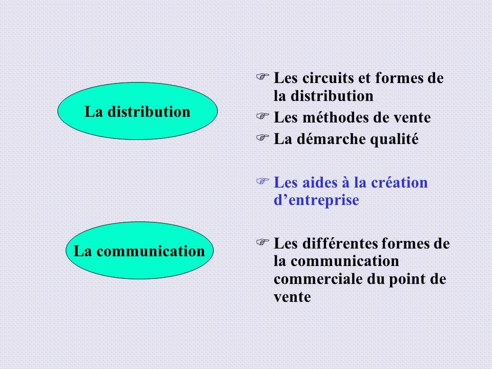 Les circuits et formes de la distribution Les méthodes de vente La démarche qualité Les aides à la création dentreprise Les différentes formes de la c