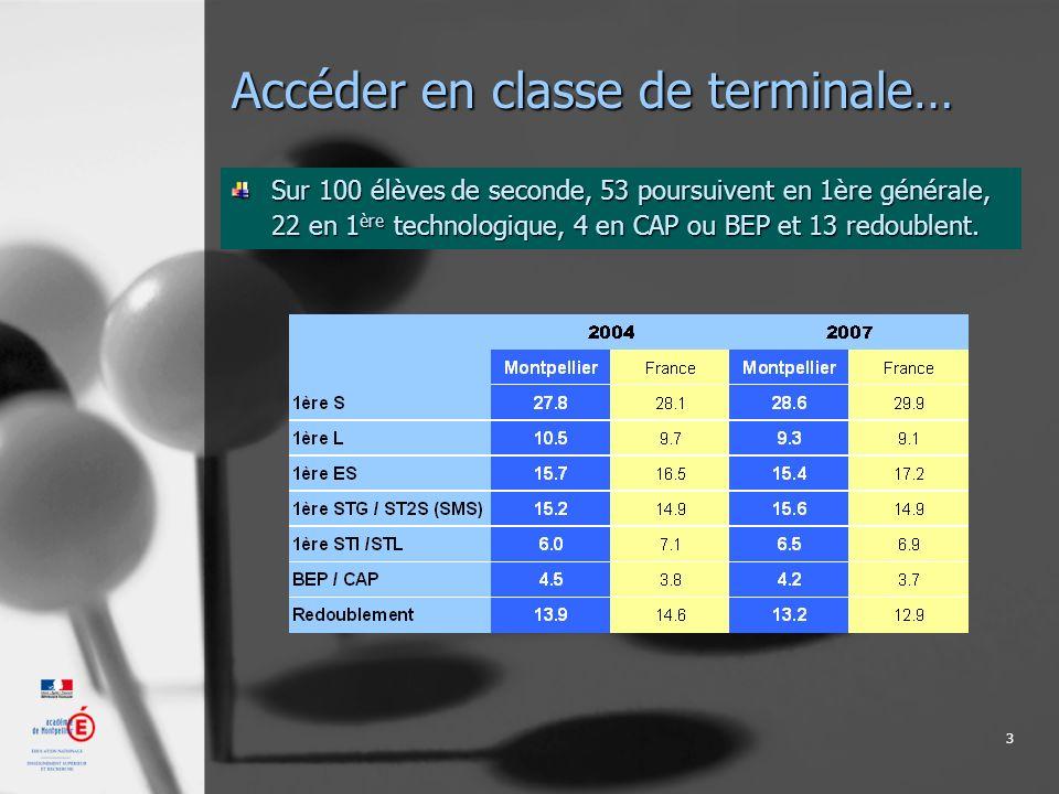 3 Accéder en classe de terminale… Sur 100 élèves de seconde, 53 poursuivent en 1ère générale, 22 en 1 ère technologique, 4 en CAP ou BEP et 13 redoublent.