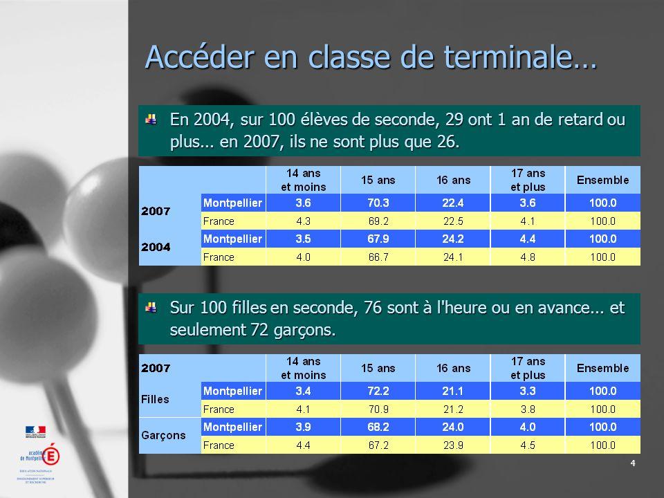 5 Accéder en classe de terminale… En 2004, sur 100 élèves de terminale, 54 ont 1 an de retard ou plus...