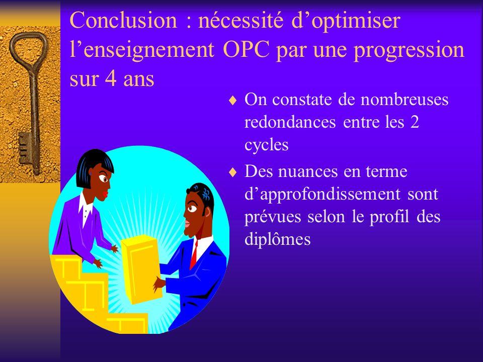 Conclusion : nécessité doptimiser lenseignement OPC par une progression sur 4 ans On constate de nombreuses redondances entre les 2 cycles Des nuances en terme dapprofondissement sont prévues selon le profil des diplômes