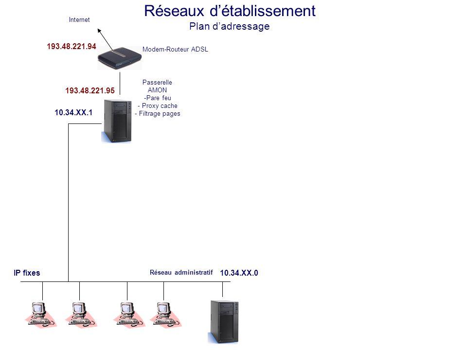 Réseaux détablissement Plan dadressage Modem-Routeur ADSL Internet IP fixes 10.34.XX.1 193.48.221.94 Réseau pédagogique 10.134.XX.0 IP dynamiques 10.134.XX.1 10.134.XX.240 10.134.XX.254 Réseau administratif 10.34.XX.0 Passerelle AMON -Pare feu - Proxy cache - Filtrage pages 193.48.221.95