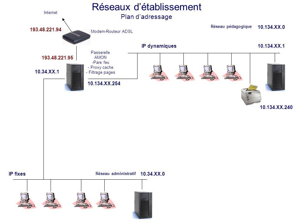 Réseaux détablissement Plan dadressage Modem-Routeur ADSL Internet IP fixes 10.34.XX.1 193.48.221.94 Réseau pédagogique 10.134.XX.0 IP dynamiques 10.134.XX.1 10.134.XX.240 10.134.XX.254 10.234.XX.2 DMZ publique 10.234.XX.1 DMZ www Réseau administratif 10.34.XX.0 Passerelle AMON -Pare feu - Proxy cache - Filtrage pages 193.48.221.95