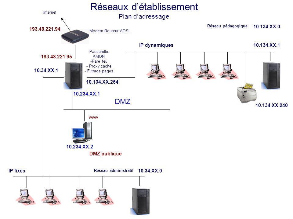 Réseaux détablissement Plan dadressage Modem-Routeur ADSL Internet IP fixes 10.34.XX.1 193.48.221.94 Réseau pédagogique 10.134.XX.0 IP dynamiques 10.134.XX.1 10.134.XX.240 10.134.XX.254 10.234.XX.2 DMZ publique 10.234.XX.1 10.234.XX.3 DMZ www notes Réseau administratif 10.34.XX.0 Passerelle AMON -Pare feu - Proxy cache - Filtrage pages 193.48.221.95 10.234.XX.6 DMZ privée