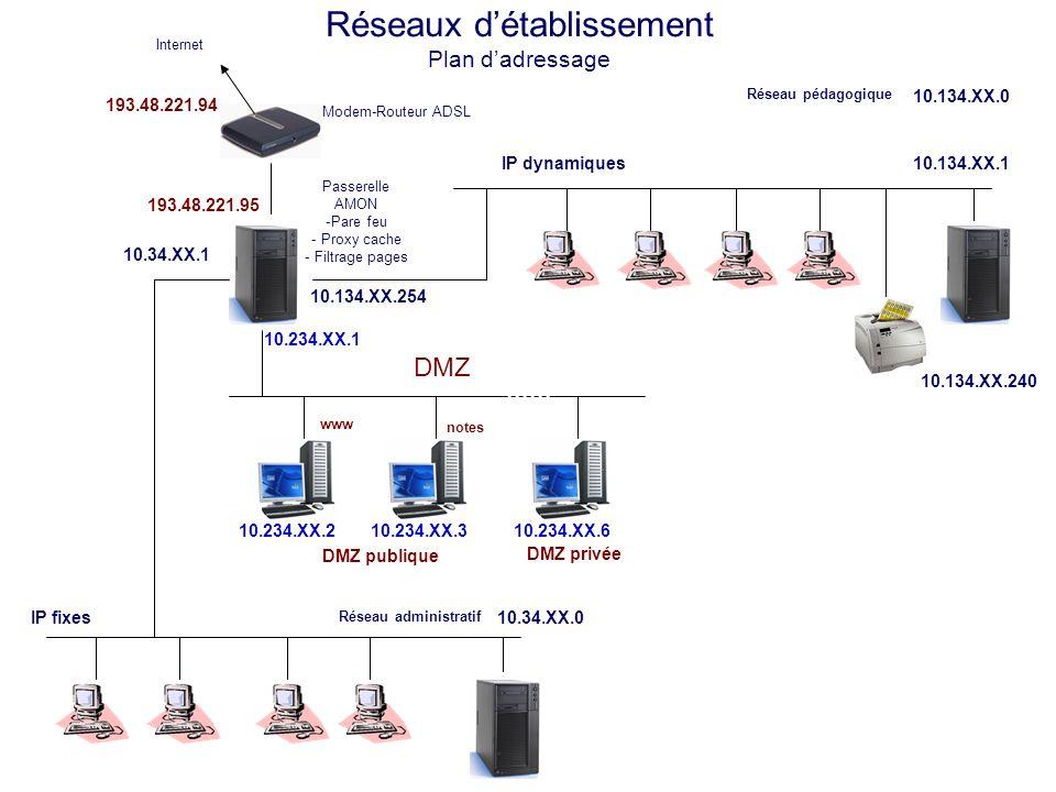 Réseaux détablissement Plan dadressage Modem-Routeur ADSL Internet Réseau administratif 10.34.XX.0IP fixes 10.34.XX.1 193.48.221.94 Réseau pédagogique 10.134.XX.0 IP dynamiques 10.134.XX.1 10.134.XX.240 10.134.XX.254 DMZ publique www notes Passerelle AMON -Pare feu - Proxy cache - Filtrage pages 193.48.221.95 10.234.XX.2 10.234.XX.1 10.234.XX.3 DMZ 10.234.XX.6 DMZ privée