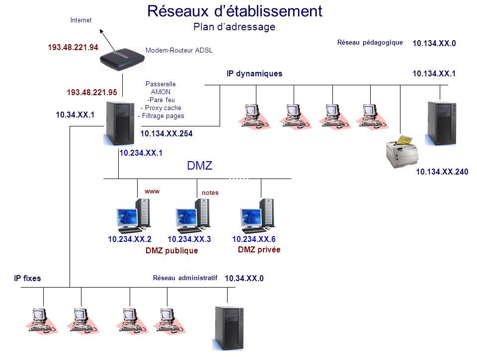Réseaux détablissement Plan dadressage Modem-Routeur ADSL Internet Réseau administratif 10.34.XX.0IP fixes 10.34.XX.1 193.48.221.94 Réseau pédagogique 10.134.XX.0 IP dynamiques 10.134.XX.1 10.134.XX.240 10.134.XX.254 DMZ publique 10.234.XX.6 DMZ privée www notes Adresses publiques Adresse IPAdresse résolue 193.48.221.96 Adresse DMZ 10.234.XX.2 www.clg-nom-ville.ac-montpellier.fr ou bien www.lyc-nom-ville.ac-montpellier.fr 193.48.221.97 Adresse DMZ 10.234.XX.3 notes.clg-nom-ville.ac-montpellier.fr ou bien notes.lyc-nom-ville.ac-montpellier.fr Passerelle AMON -Pare feu - Proxy cache - Filtrage pages 193.48.221.95 10.234.XX.2 10.234.XX.1 10.234.XX.3 DMZ