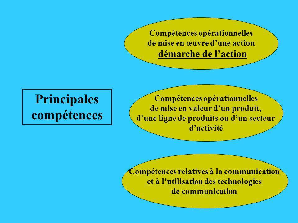 Principales compétences Compétences opérationnelles de mise en valeur dun produit, dune ligne de produits ou dun secteur dactivité Compétences relativ