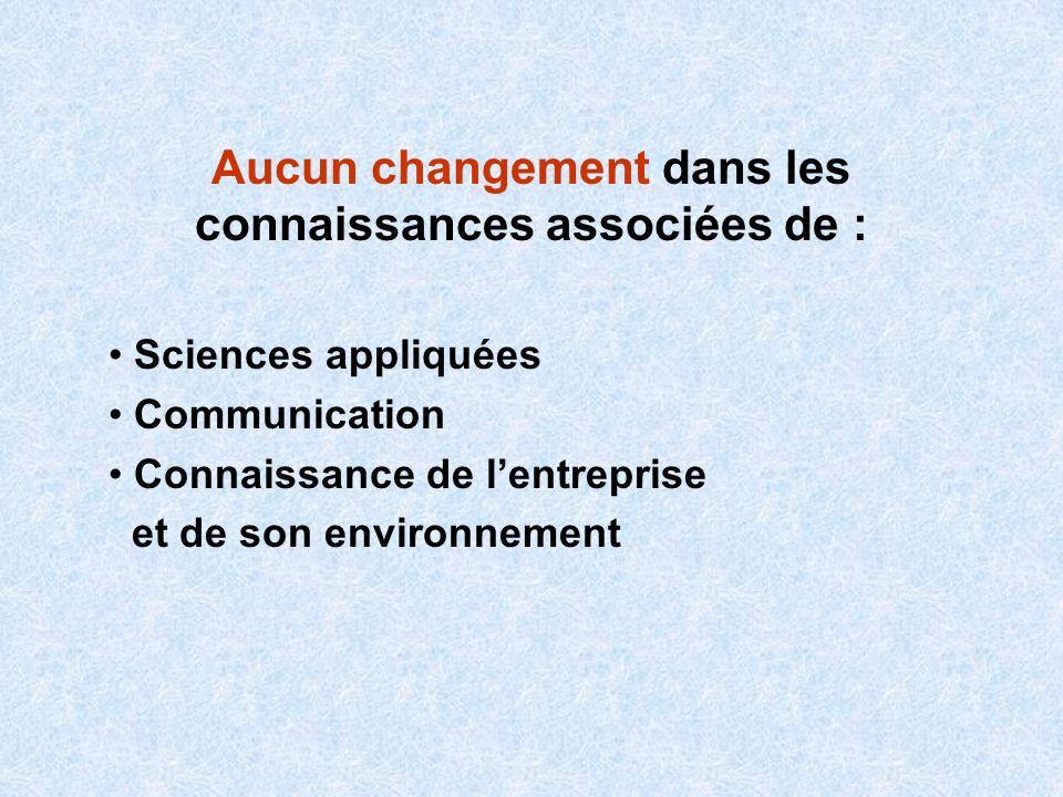Aucun changement dans les connaissances associées de : Sciences appliquées Communication Connaissance de lentreprise et de son environnement