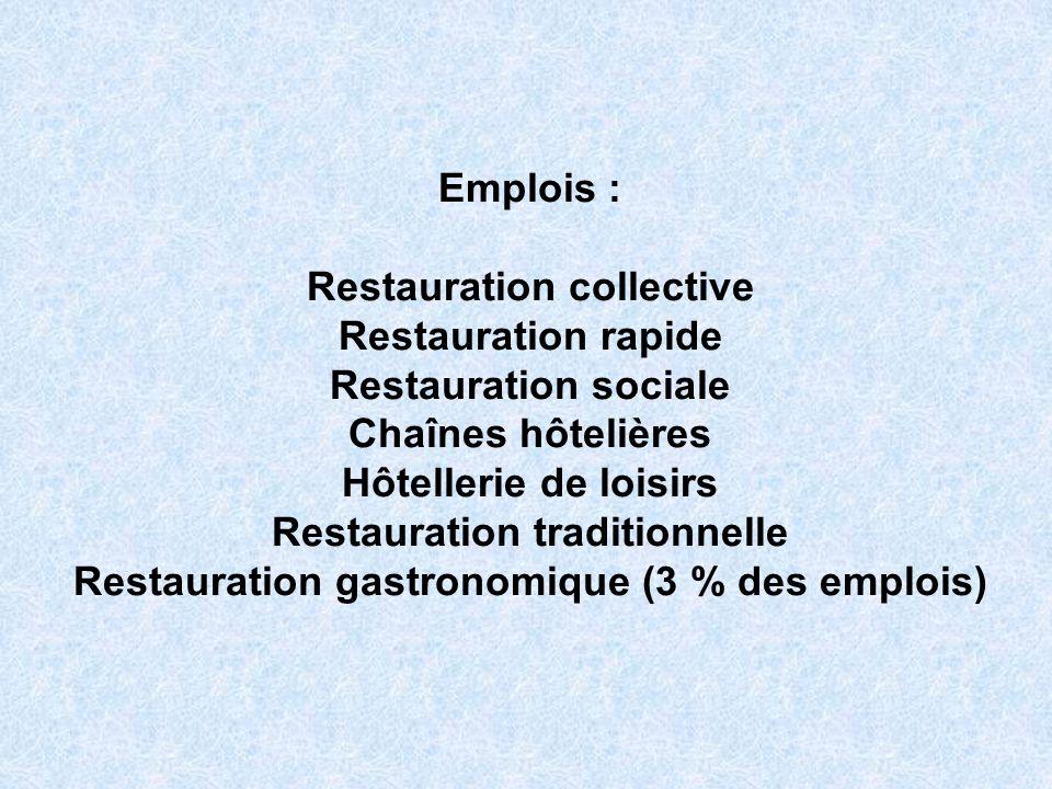 Emplois : Restauration collective Restauration rapide Restauration sociale Chaînes hôtelières Hôtellerie de loisirs Restauration traditionnelle Restau