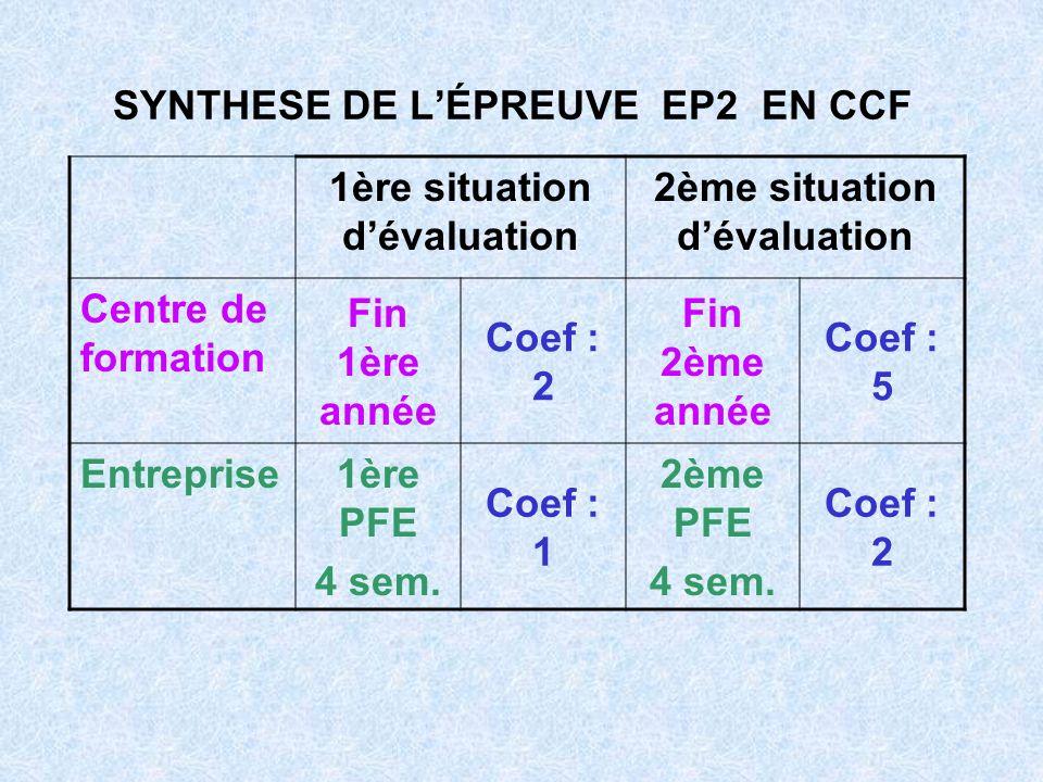 SYNTHESE DE LÉPREUVE EP2 EN CCF 1ère situation dévaluation 2ème situation dévaluation Centre de formation Fin 1ère année Coef : 2 Fin 2ème année Coef