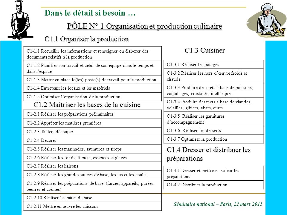 C1-1.1 Recueillir les informations et renseigner ou élaborer des documents relatifs à la production C1-1.2 Planifier son travail et celui de son équip