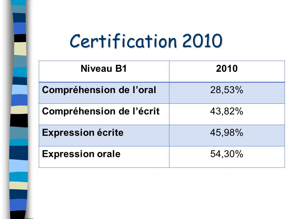 Quelques chiffres… 20092010 Candidats19 37821 827 B17 254 (37%)4776 (22%) A27 433 (38%)8 836 (41%) Total des diplômes A2 et B1 14 687 (75%)13 612 (63%