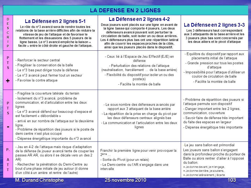 M. Durand Christophe25 novembre 2010103 LA DEFENSE EN 2 LIGNES DESCRIP La Défense en 2 lignes 5-1 Le rôle du n°3 avancé sera de rendre toutes les rela