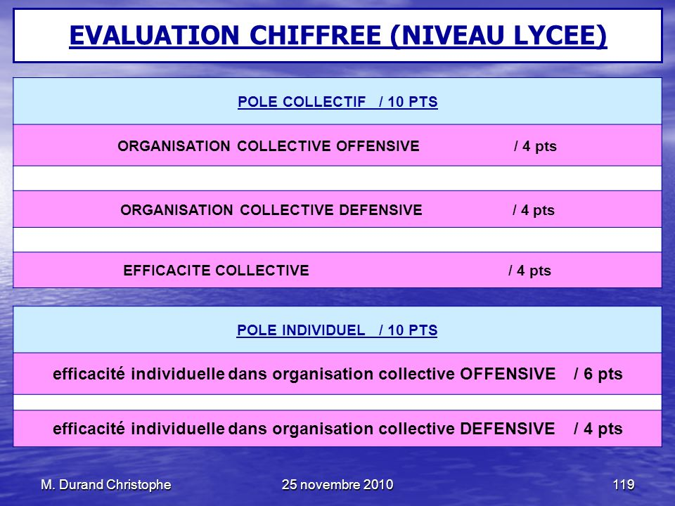 M. Durand Christophe25 novembre 2010119 EVALUATION CHIFFREE (NIVEAU LYCEE) POLE COLLECTIF / 10 PTS ORGANISATION COLLECTIVE OFFENSIVE / 4 pts ORGANISAT