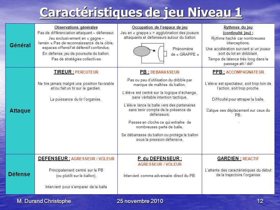 M. Durand Christophe25 novembre 201012 Caractéristiques de jeu Niveau 1 Général Observations générales Pas de différenciation attaquant – défenseur, J
