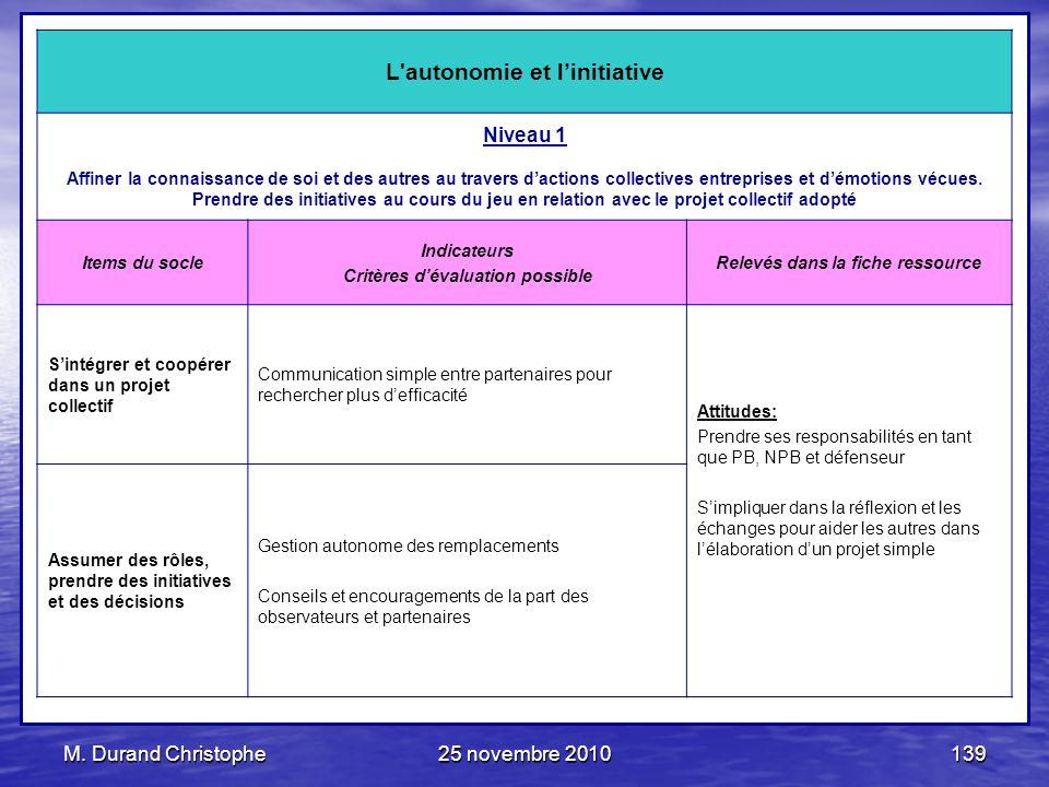M. Durand Christophe25 novembre 2010139 L'autonomie et linitiative Niveau 1 Affiner la connaissance de soi et des autres au travers dactions collectiv