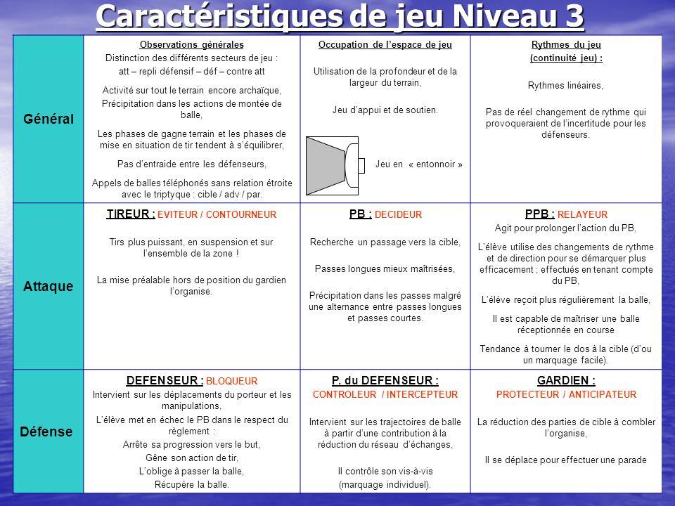 M. Durand Christophe25 novembre 201014 Caractéristiques de jeu Niveau 3 Général Observations générales Distinction des différents secteurs de jeu : at