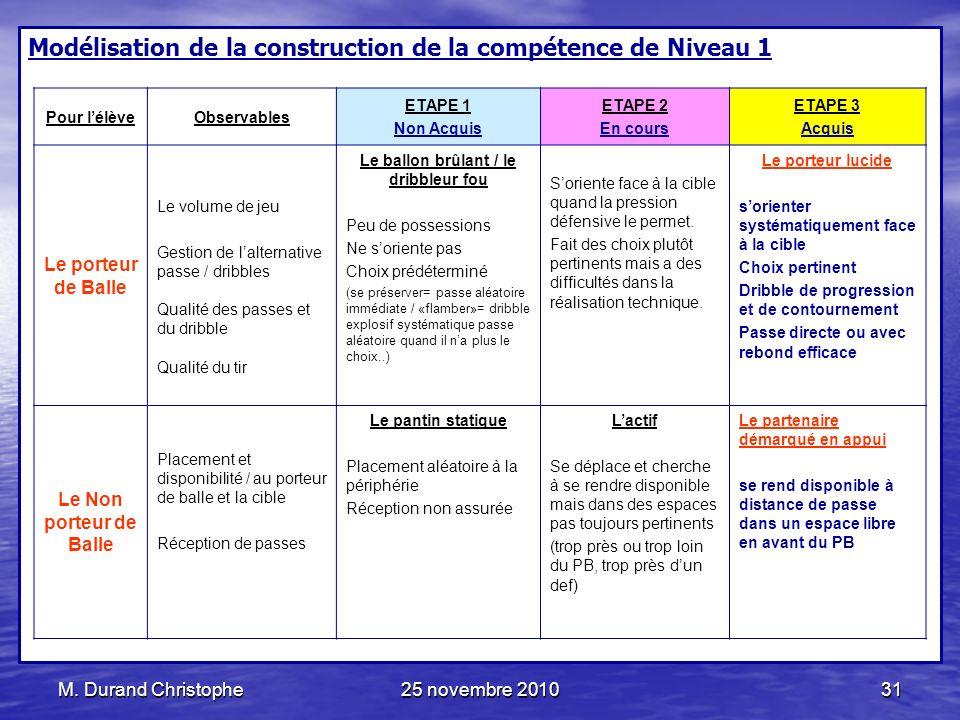 M. Durand Christophe25 novembre 201031 Modélisation de la construction de la compétence de Niveau 1 Pour lélèveObservables ETAPE 1 Non Acquis ETAPE 2