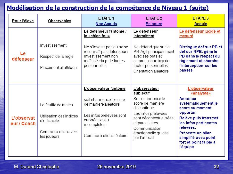 M. Durand Christophe25 novembre 201032 Modélisation de la construction de la compétence de Niveau 1 (suite) Pour lélèveObservables ETAPE 1 Non Acquis