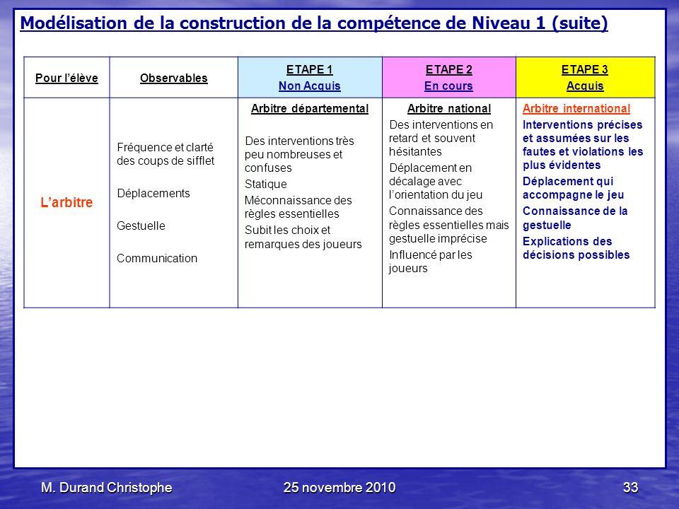 M. Durand Christophe25 novembre 201033 Modélisation de la construction de la compétence de Niveau 1 (suite) Pour lélèveObservables ETAPE 1 Non Acquis