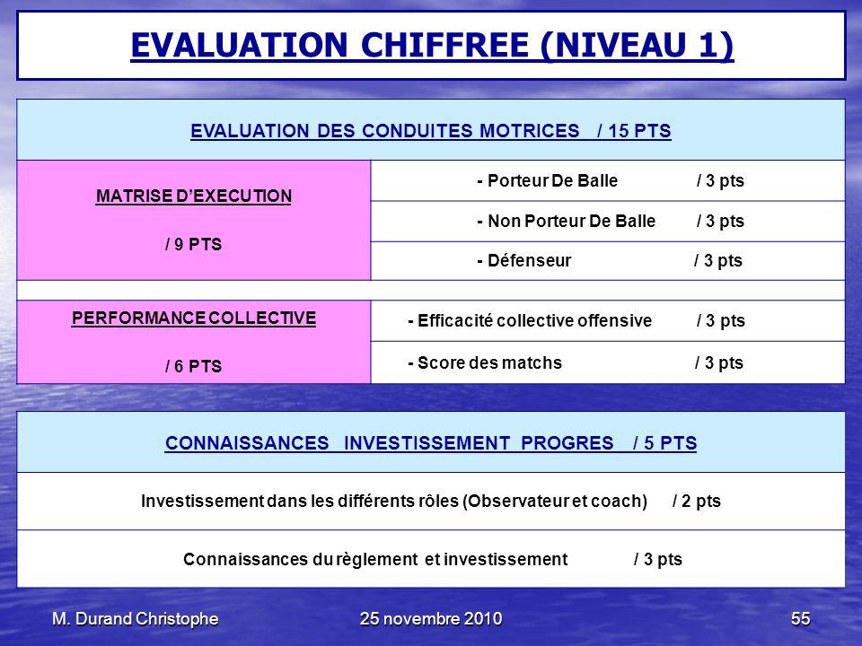 M. Durand Christophe25 novembre 201055 EVALUATION DES CONDUITES MOTRICES / 15 PTS MATRISE DEXECUTION / 9 PTS - Porteur De Balle / 3 pts - Non Porteur