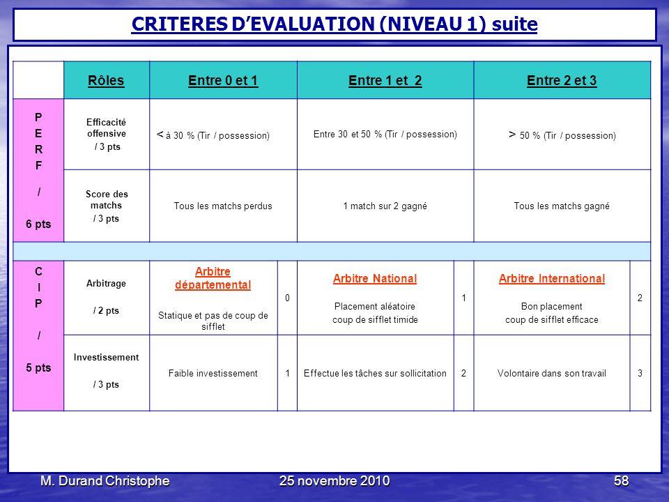 M. Durand Christophe25 novembre 201058 RôlesEntre 0 et 1Entre 1 et 2Entre 2 et 3 P E R F / 6 pts Efficacité offensive / 3 pts < à 30 % (Tir / possessi