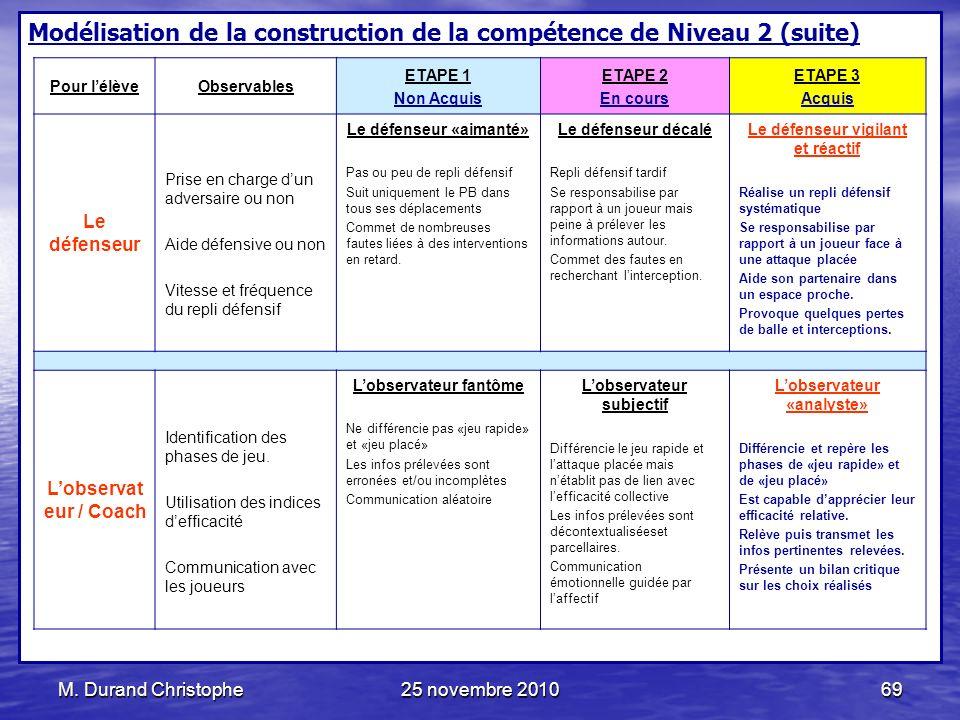 M. Durand Christophe25 novembre 201069 Modélisation de la construction de la compétence de Niveau 2 (suite) Pour lélèveObservables ETAPE 1 Non Acquis