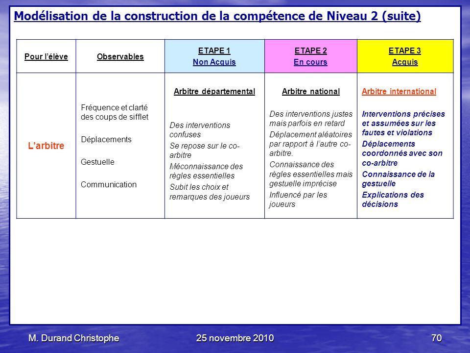 M. Durand Christophe25 novembre 201070 Modélisation de la construction de la compétence de Niveau 2 (suite) Pour lélèveObservables ETAPE 1 Non Acquis