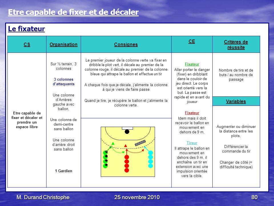 M. Durand Christophe25 novembre 201080 Le fixateur CSOrganisationConsignes CE Critères de réussite Etre capable de fixer et décaler et prendre un espa