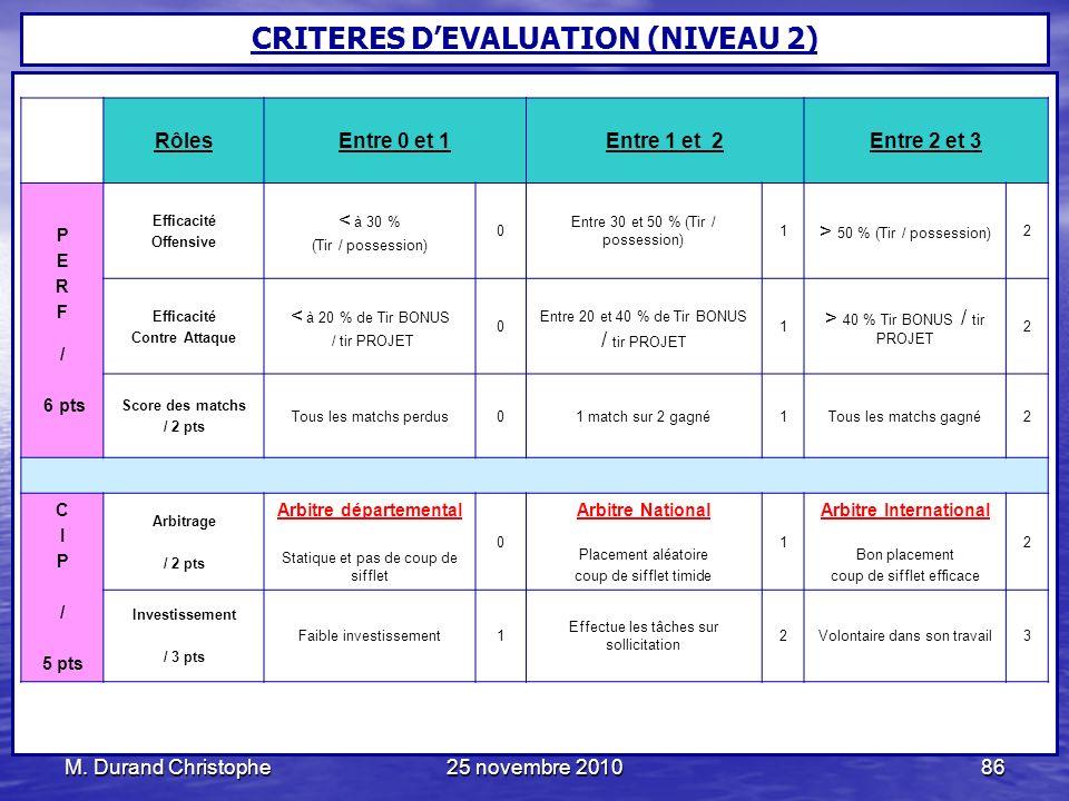 M. Durand Christophe25 novembre 201086 RôlesEntre 0 et 1Entre 1 et 2Entre 2 et 3 P E R F / 6 pts Efficacité Offensive < à 30 % (Tir / possession) 0 En