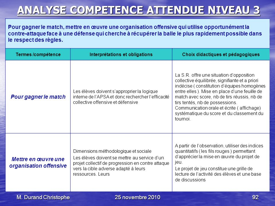 M. Durand Christophe25 novembre 201092 ANALYSE COMPETENCE ATTENDUE NIVEAU 3 Pour gagner le match, mettre en œuvre une organisation offensive qui utili