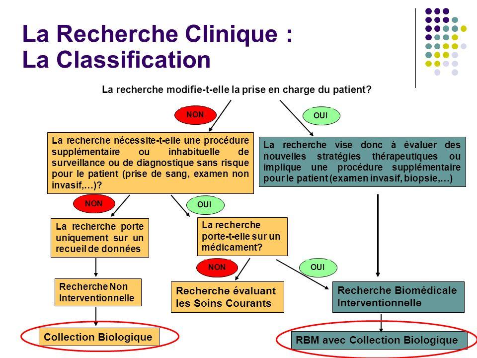 La recherche modifie-t-elle la prise en charge du patient? La Recherche Clinique : La Classification La recherche nécessite-t-elle une procédure suppl