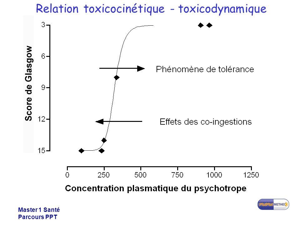 Master 1 Santé Parcours PPT Relation toxicocinétique - toxicodynamique
