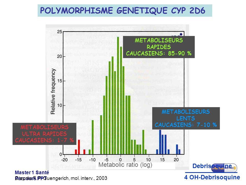Master 1 Santé Parcours PPT Daprès F. P. Guengerich, mol. interv., 2003 Metabolic ratio (log) POLYMORPHISME GENETIQUE CYP 2D6 METABOLISEURS RAPIDES CA
