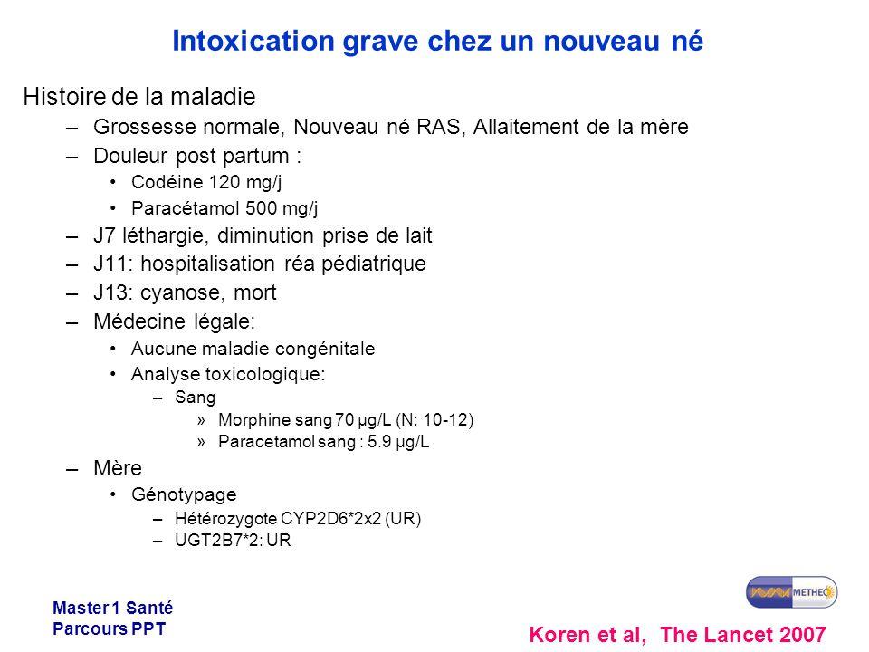 Master 1 Santé Parcours PPT Histoire de la maladie –Grossesse normale, Nouveau né RAS, Allaitement de la mère –Douleur post partum : Codéine 120 mg/j